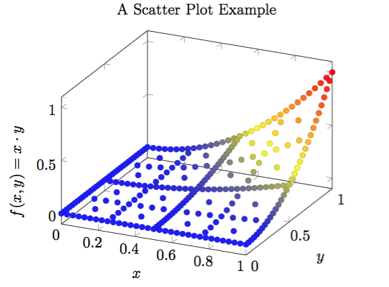 How to use pgfplots in LaTeX | Kun's Blog
